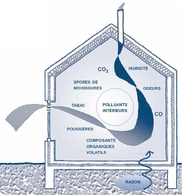 installer ventilation mécanique dans la maison