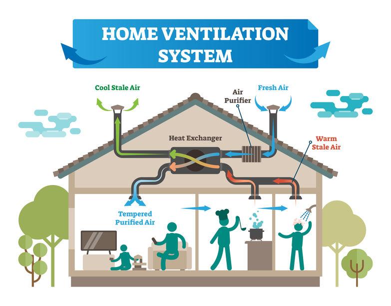 Ventilation double flux type D