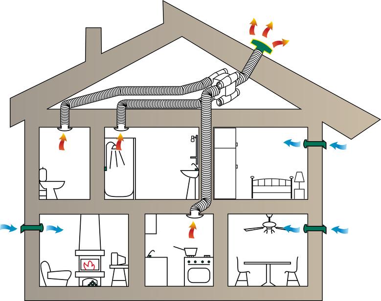installer une ventilation mécanique type C